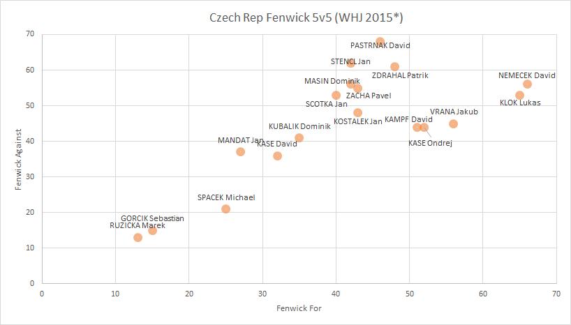 WJC2015 Czech Fenwick