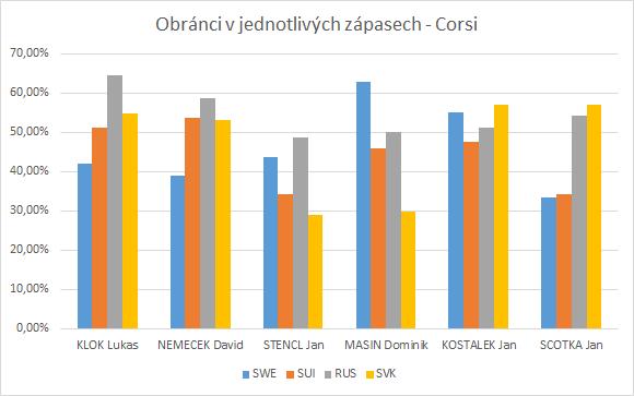 Obránci MS juniorů 2015 - Corsi