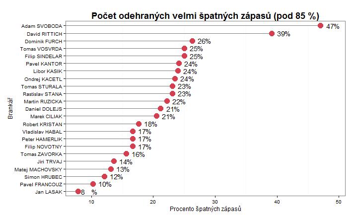 Špatné zápasy (really bad starts) - česká extraliga