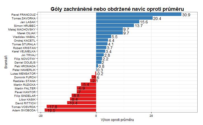 GSAA - zachráněné góly oproti průměru