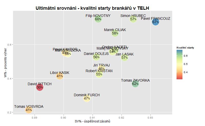 Ultimátní srovnání brankářů - česká extraliga