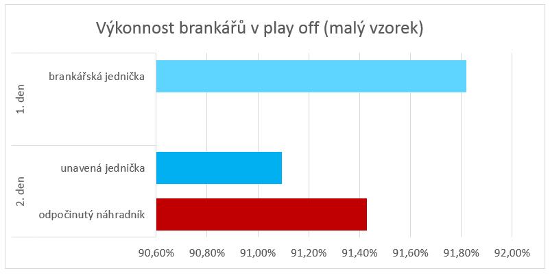Srovnání brankářů - dva dny po sobě 2014/2015