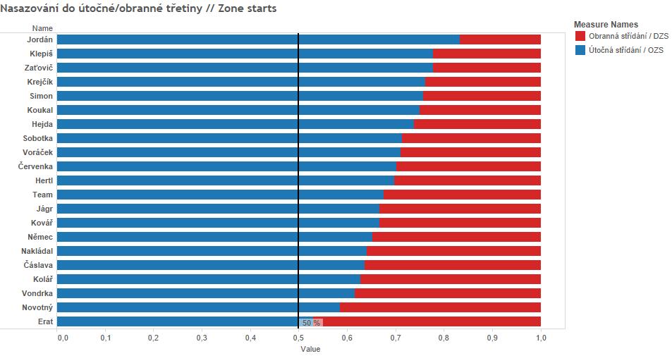 Nasazování-do-třetin-Zone-starts.png