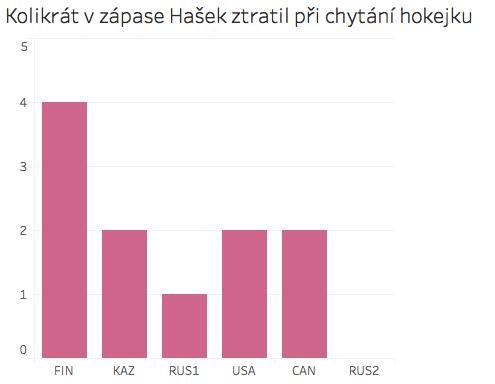 hasek